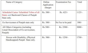 PPSC Recruitment 2020-21   153 DSP, Tehsildar and Other Posts Apply Online @ ppsc.gov.in 2
